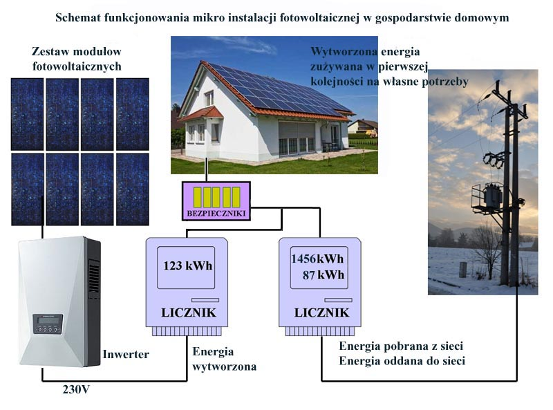 schemat mikroinstalacji dom